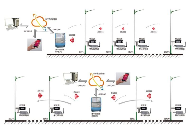 Intelligent Lighting Control System Power Line Carrier
